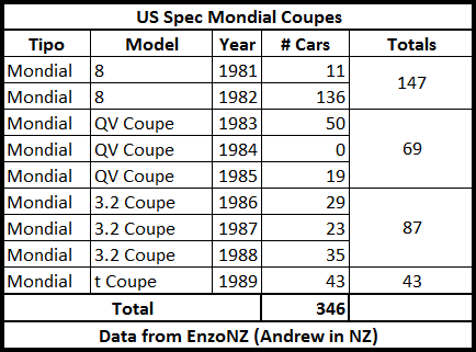 Imported_US_Mondial_Coupes